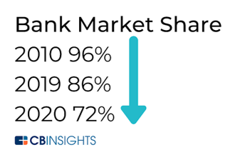 Bank Market Share drops rapidly in a decade